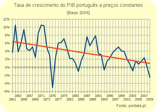 Taxa de Crescimento do PIB
