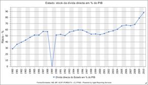 Estado: stock da dívida directa em % do PIB