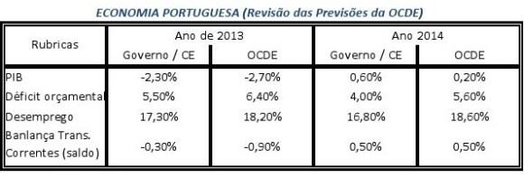 OCDE(2)