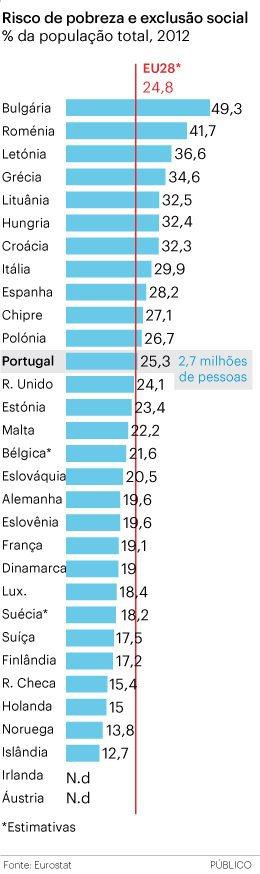 pobreza_eurostat_5-12-2013