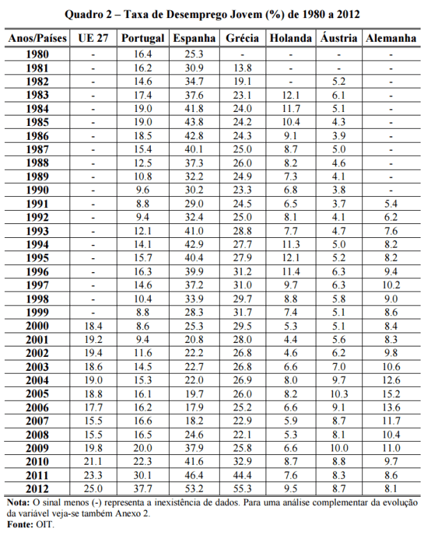 desemprego-jovem-1980-2012