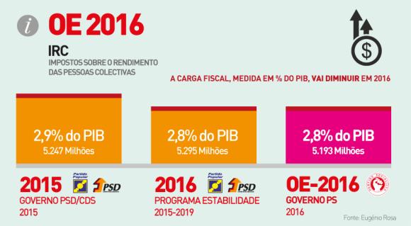 Gráfico_OE2016-04
