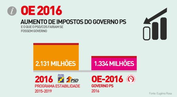 Gráfico_OE2016-05