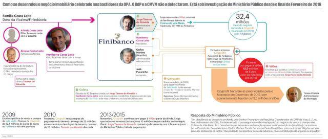 2016-03-20 publico.pt infografia OPA Montepio