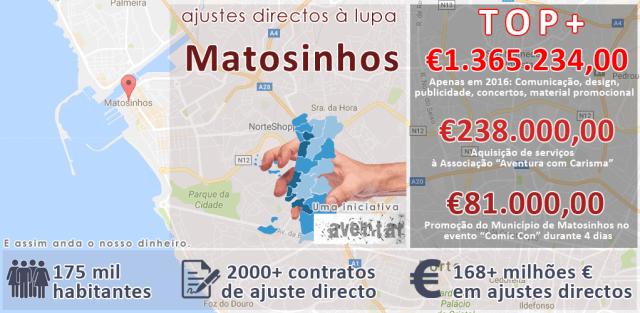 Ajustes directos à lupa - Matosinhos