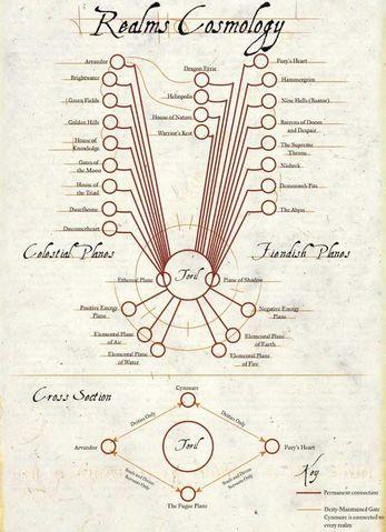Cosmologia do Mundo Árvore - desconhecido