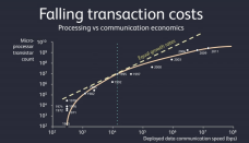 Falling transaction costs