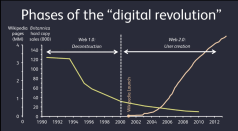 Phase of digital revolution