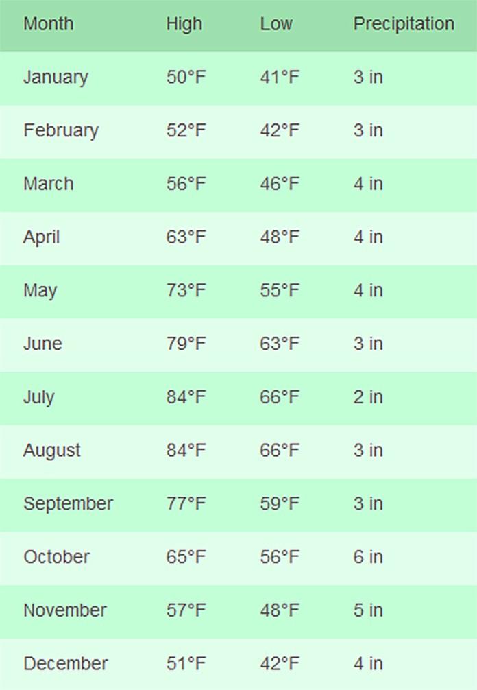 Portofino Italy average temperature chart month to month