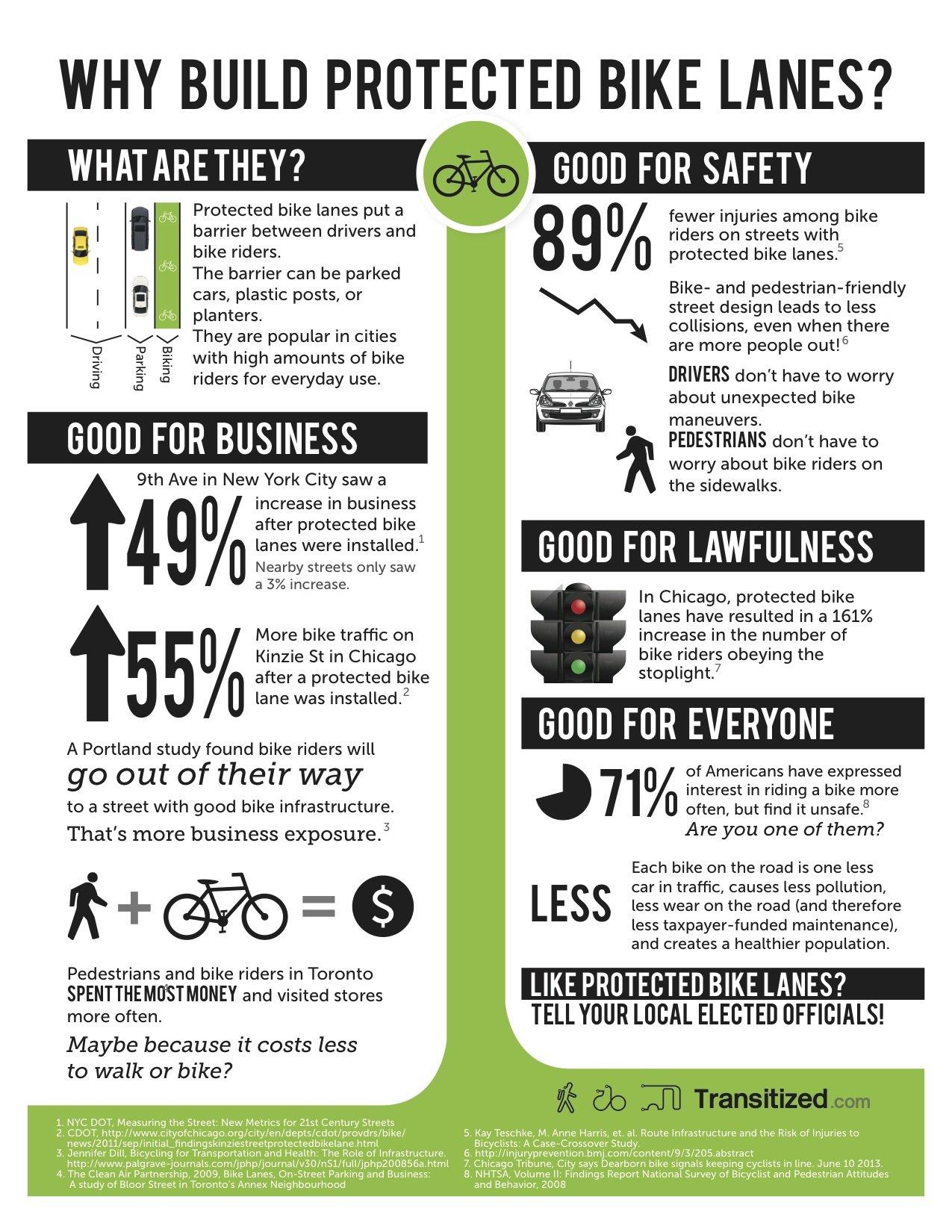 Benefits of Protected Bike Lanes