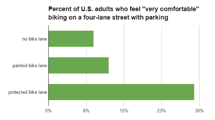 Percentage of adults who prefer separated bike lanes