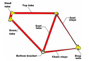 Guide to Bike Terms. Are you buying a new or used bike, and confused by all the bike terms ? Our guide to bike terms will empower you when shopping for a bike. Bike frame, showing the main parts, including the bottom bracket