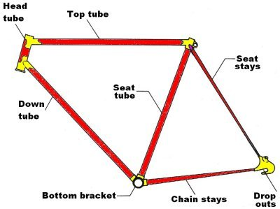 Bike Frame Size Guide. This is the central bike frame and the tubes. If this is the wrong size, your bike will never be right for you