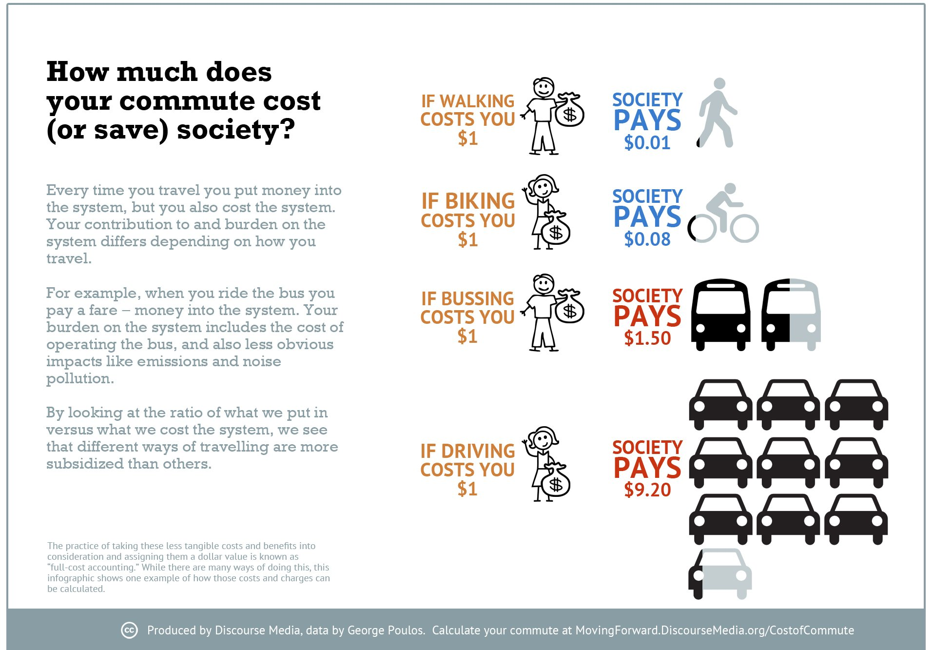 How Much Does Your Commute Cost Society Average Joe Cyclist
