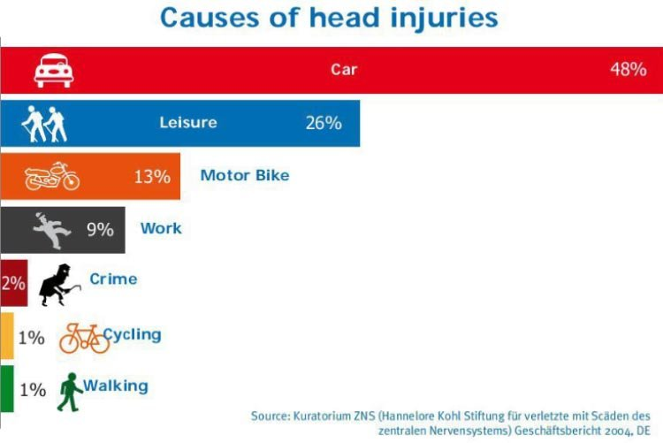 Graph showing causes of head injuries. Make cycling normal again