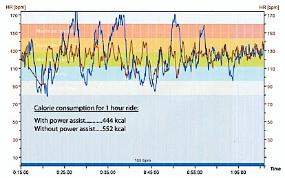 How Many Calories Can You Burn Riding an Ebike? Graph 3: The number of calories burned on both rides - one with electric assistance, one without. How Many Calories can you Burn on an Electric Bike