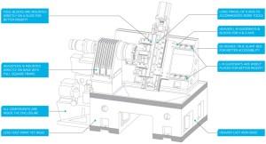 TIZONA II CNC Chucker, Rexroth CNC Controller   AVERMARK