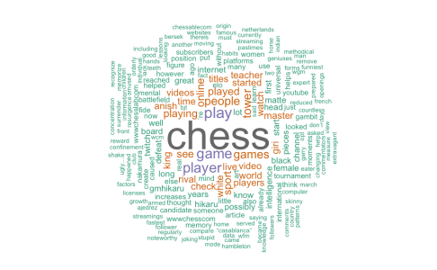 Chess: Introductory Course – Free