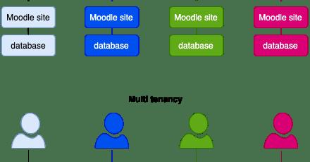 Moodle Workplace (2): eindelijk multi-tenancy