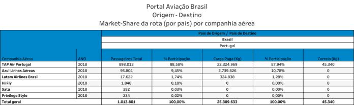 Passageiros Transportados Brasil - Portugal 2018