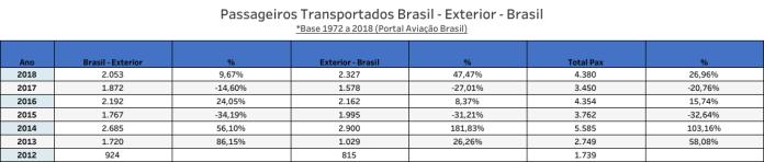 HiFly, HiFly (Portugal), Portal Aviação Brasil