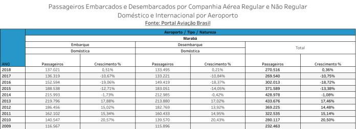 Aeroporto de Maraba - Passageiros Transportados 2009 - 2018
