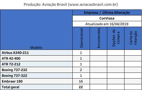 , ConViasa (Venezuela), Portal Aviação Brasil