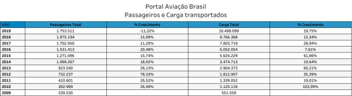 Avianca Brasil, Avianca Brasil na iminência de um pousado forçado, Portal Aviação Brasil