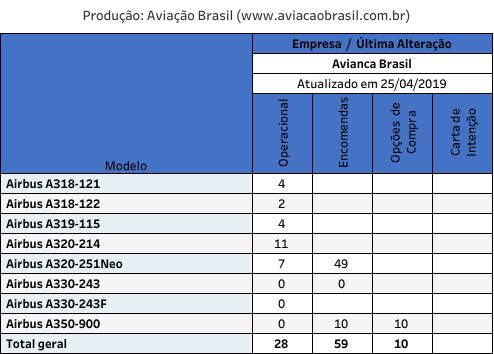 Frota Avianca Brasil - 27/04/2019