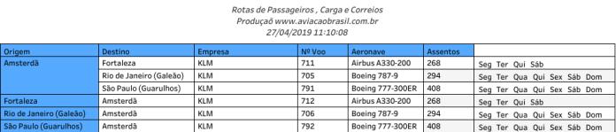 KLM, KLM Royal Dutch Airlines (Holanda), Portal Aviação Brasil