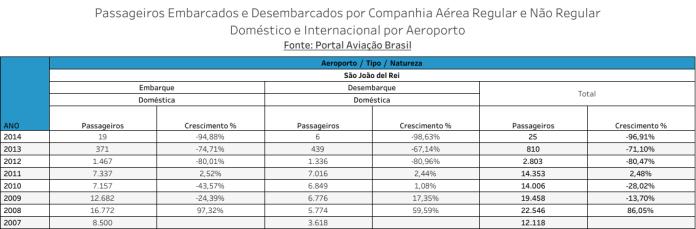 São João del Rei, Aeroporto de São João del Rei, Portal Aviação Brasil