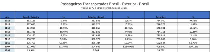 Delta Airlines;, Delta Airlines (USA), Portal Aviação Brasil