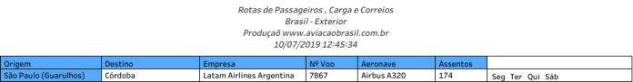 Latam Airlines Argentina, Latam Airlines Argentina (Argentina), Portal Aviação Brasil