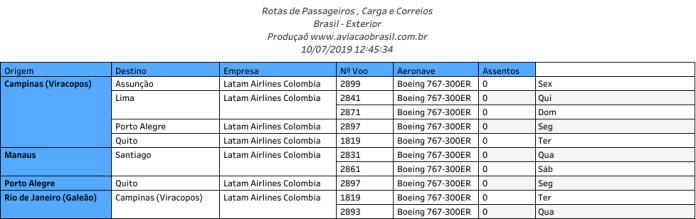 Latam Cargo, Latam Cargo Colombia (Colômbia), Portal Aviação Brasil