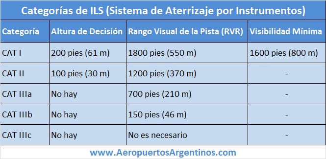 ILS - categorias
