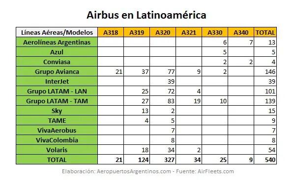 Flota Airbus Latinoamerica