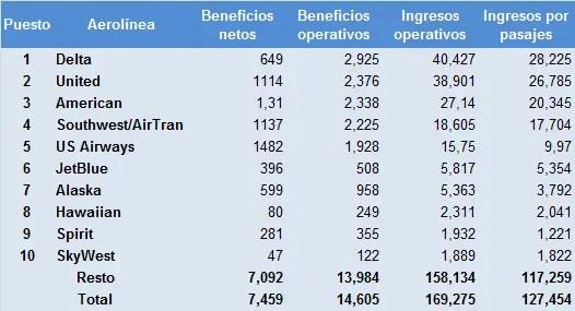 us airlines - ranking ingresos