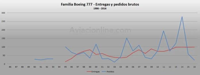 1986-2016-boeing-777-pedidos-y-entregas-brutos