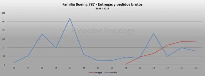 1986-2016-boeing-787-pedidos-y-entregas-brutos