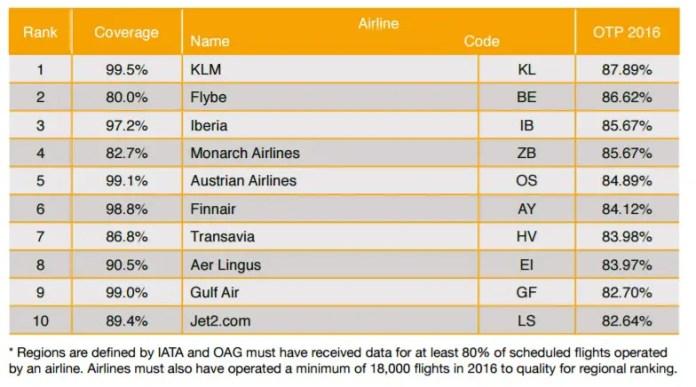 oag-ranking-aerolineas-mas-puntuales-emea-2016