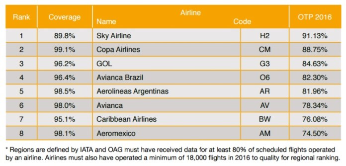 oag-ranking-aerolineas-mas-puntuales-latinoamerica-2016