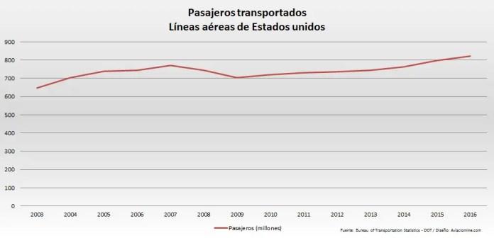 Estados Unidos - DOT pasajeros 2003 2016