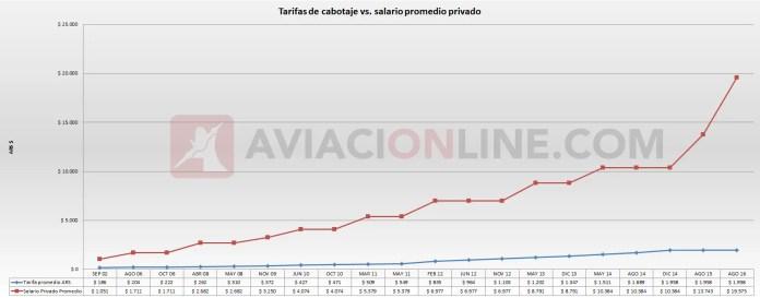 evolucion tarifas de cabotaje Argentina 2002 2016