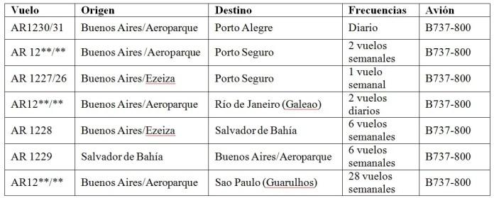 01 - Vuelos Brasil Argentina - Aerolineas Buenos Aires