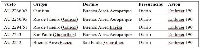 03 - Vuelos Brasil Argentina - Austral Buenos Aires