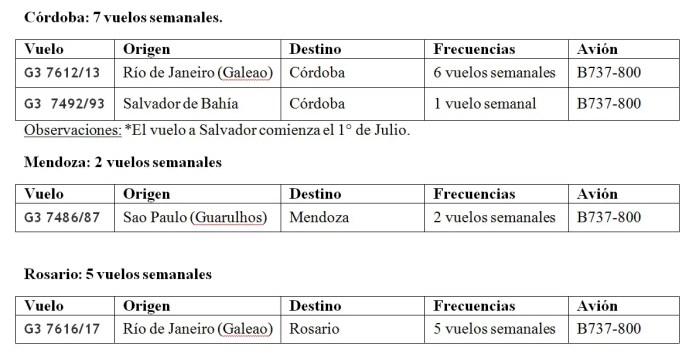 06 - Vuelos Brasil Argentina - Gol COR ROS MDZ