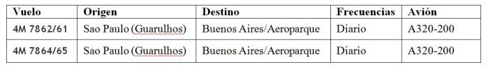 08 - Vuelos Brasil Argentina - LATAM Argentina