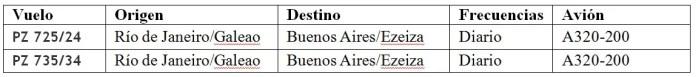 13 - Vuelos Brasil Argentina - LATAM Paraguay