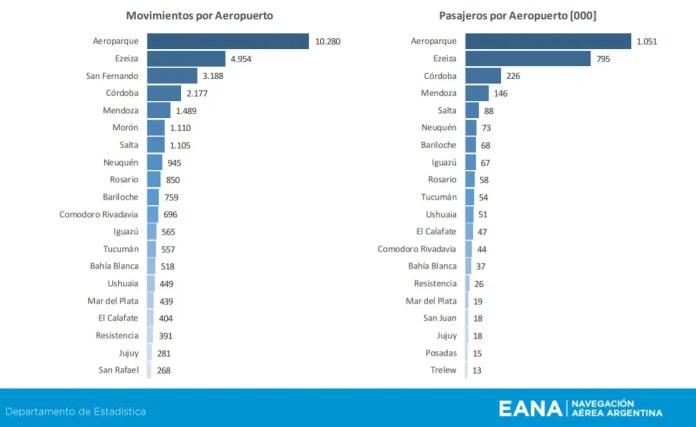 abril2017eana-ranking aeropuerto