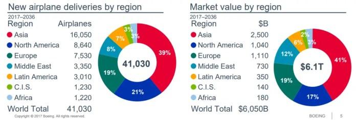 Boeing - demanda aeronaves region 20 años - 2017
